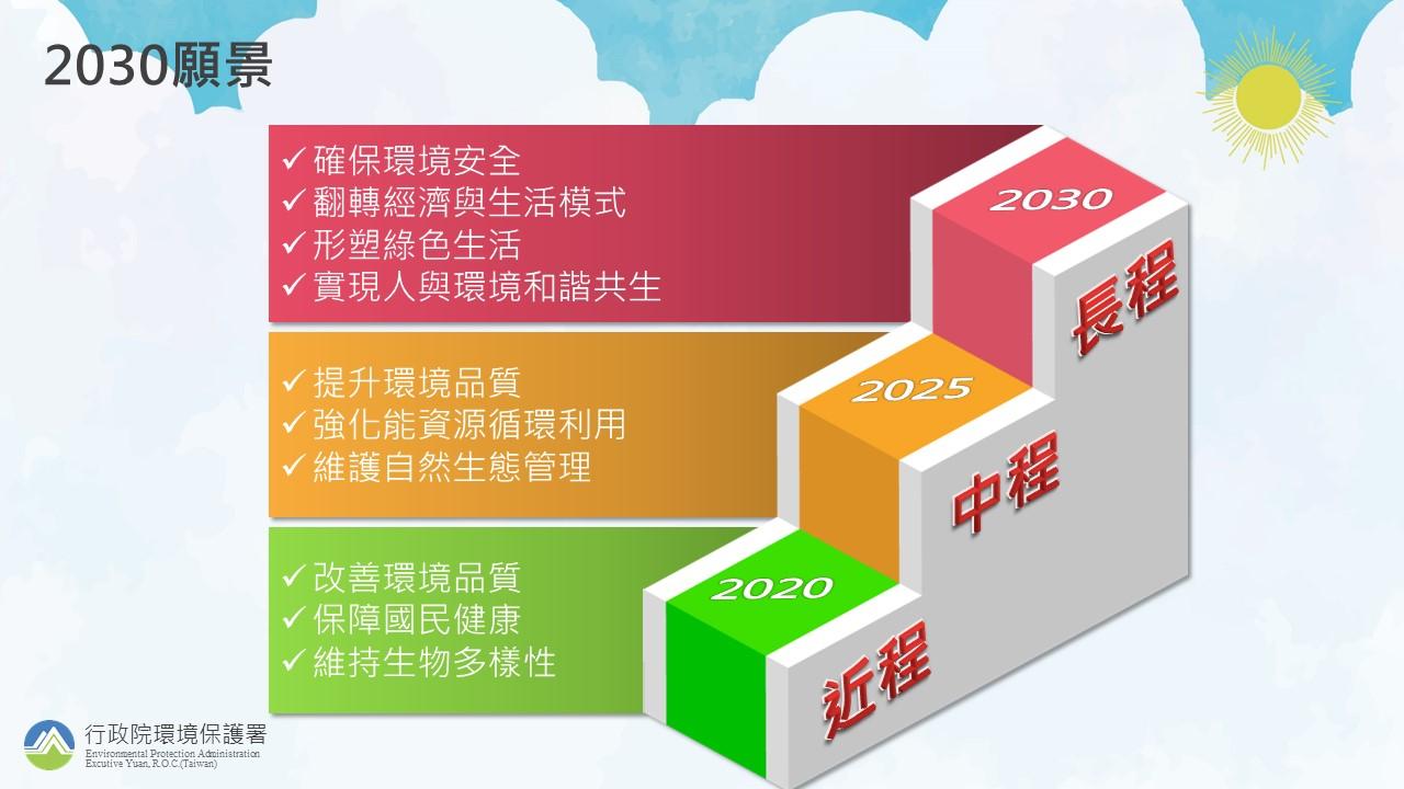 1090219新聞附件_國家環境保護計畫2030願景